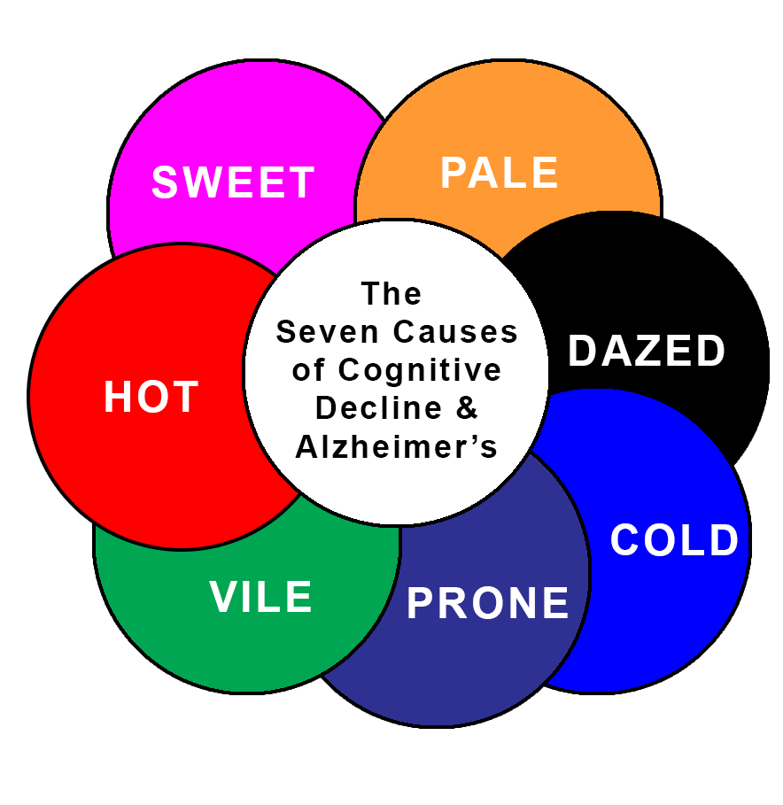 Seven Causes of Dementia